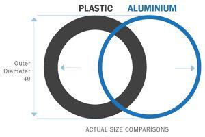 1. Aluminium allows for better flow rates.