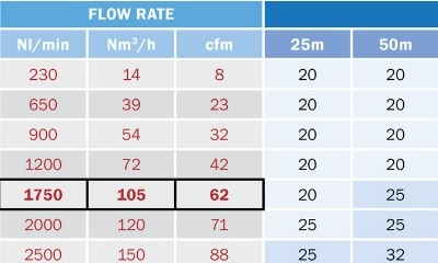 Compressed air pipe sizing